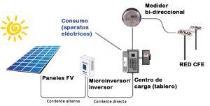 La Nueva Generaci 243 N Energ 237 A Solar Fotovoltaica